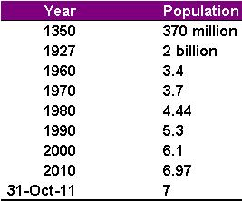 world population numbers